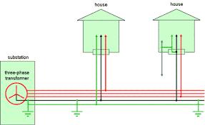 uk distribution wiring emfs info