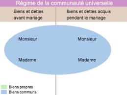 mariage communautã universelle droit des régimes matrimoniaux en wikipédia