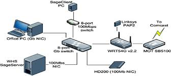 best home network design awesome wired home network design contemporary decoration design