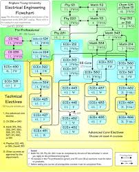 Byu Map Electrical Engineering Requirements Archive Electrical And