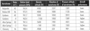 Density Table Course Notes Pressure Altitude U0026 Density Altitude