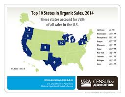 How To Get Usda Certified From U S Organic Farms Up 72 Percent Usda Reports