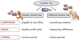 ias 12 income taxes ifrsbox