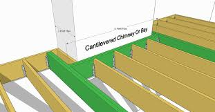 decks com ledger board installation attachment and flashing