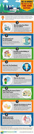 the 28 worst mistakes of first time home buyers u2013 infographic portal