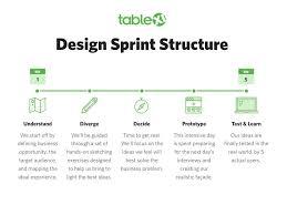 the google design sprint process explained chicago ideas blog