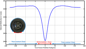 a laser based sensor system for tire tread deformation measurement