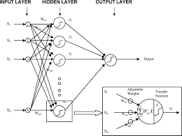 Application Of Artificial Neural Networks To Magnetotelluric Time