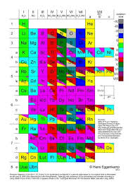 Oxidation Numbers On Periodic Table Periodic Table Of Oxidation States