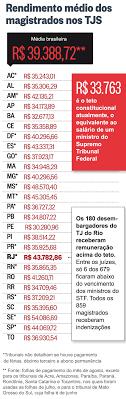 pagamento mes agosto estado paraiba mais de dez mil magistrados recebem remunerações superiores ao teto