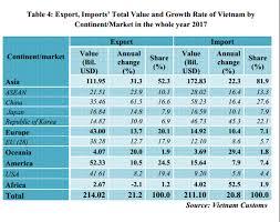 52 states of america list preliminary assessment of vietnam international merchandise trade