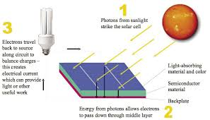 photovoltaic panels how it work and why to buy one for your home
