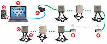 light o rama typical setups light o rama