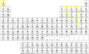 N On The Periodic Table Other Non Metals Periodic Table