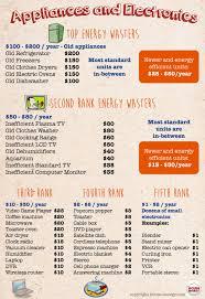 list of kitchen appliances exles of electrical appliances tiny house range kitchen