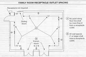 minimum spacing for electical receptacles electrical page 2