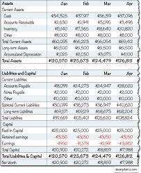 Interim Balance Sheet Template Projected Balance Sheet Lean Business Planning