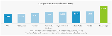 Geico Estimate Car Insurance by Who Has The Cheapest Car Insurance In Jersey