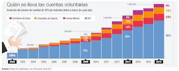 tope de fondo de ahorro 2016 el mercurio inversiones estrategias errores y oportunidades del apv