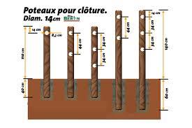 Cloture Electrique Chien Pas Cher by