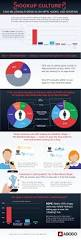 infographic millennials weigh in on hookup culture