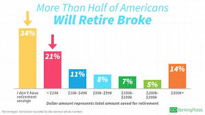 How Much To Retire Comfortably More Than Half Of Americans Will Retire Broke Gobankingrates