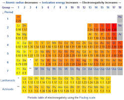 Charges Of Elements On The Periodic Table Sides Of Sentience Effects Of Positive And Negative Charge On