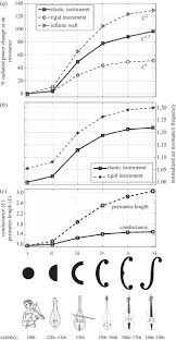 the evolution of air resonance power efficiency in the violin and