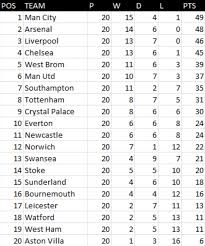 Premier League Table Premier League Table Based On Lawrenson Predictions