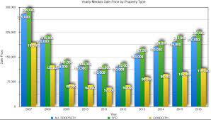 types and prices 2017 las vegas estate market with home sale prices graphs
