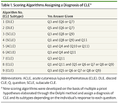 development and pilot testing of the cutaneous lupus screening