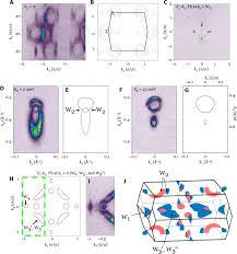 discovery of lorentz violating type ii weyl fermions in laalge
