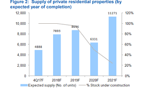chart of the day the chart of the day number of empty homes expected to hit 11 271 in