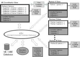 collaboration in decision making a semi automated support for