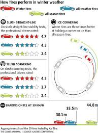 tire shops open on thanksgiving are winter tires really worth it the globe and mail