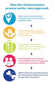 united healthcare children u0027s foundation unitedhealthcare