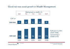 round table wealth management 2008 09 10 citi swiss private banking roundtable