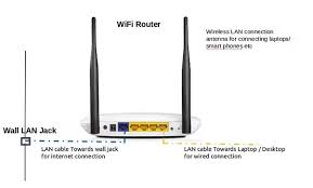 how to setup and configure your wireless router with ip how to set up my wi fi router to use my college s iit bombay lan