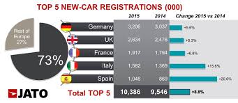 renault leasing europe new car registrations in europe u0027s big 5 markets increased by 8 8