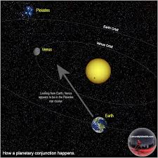 what u0027s a conjunction astronomy essentials earthsky