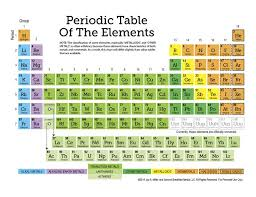 er element periodic table free printable periodic table of the elements 11 page set of