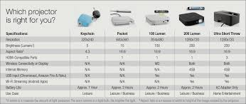 compare projectors for home theater projectors projector screens portable projectors u0026 screens