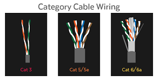 demystifying ethernet types u2014 cat5e cat 6 and cat7