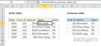vlookups and pivot tables 23 things you should know about vlookup exceljet