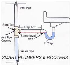 Plumbing Can Ptrap Be Installed Higher Than Drain Entry Home - Kitchen sink waste traps
