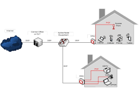 Home Network Design Example Of A Home Networking Setup With Vlans - Home office network design