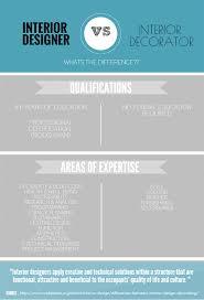 home design education furniture design interior design vs interior decorating