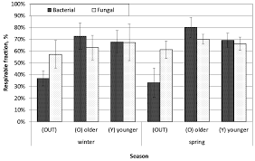 atmosphere free full text bacterial and fungal aerosols in