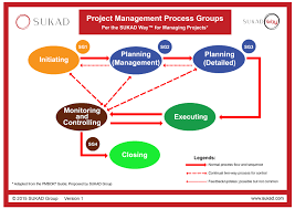 how to manage for different project u0027s classification redefining