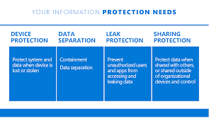introducing windows information protection u2013 windows for it pros